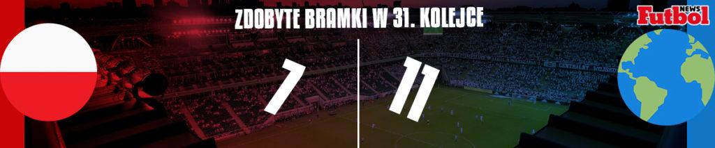 Polska vs Reszta Świata 31. kolejka