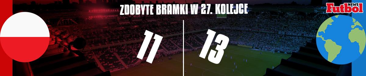 Polska vs Reszta Świata: Liczba bramek w 27. kolejce