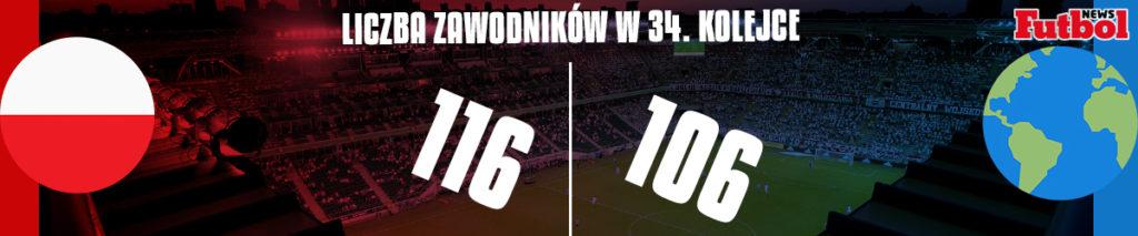 Polska vs Reszta Świata 34. kolejka