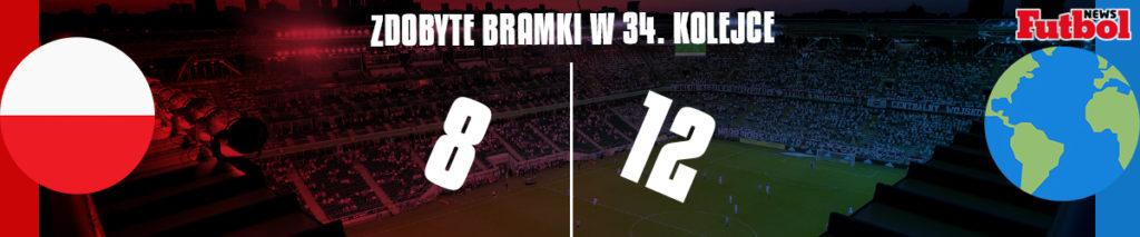 Polska vs Reszta Świata 34. kolejka 3